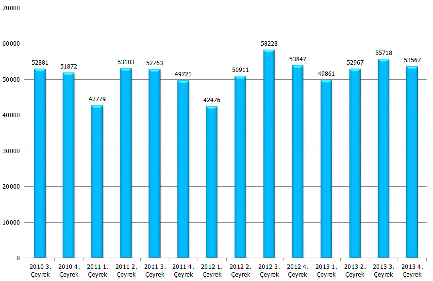 2010-2013-roro-istatistikleri-2