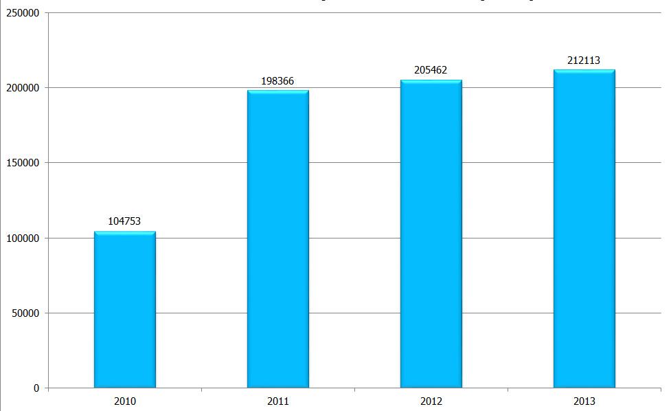 2010-2013-roro-istatistikleri
