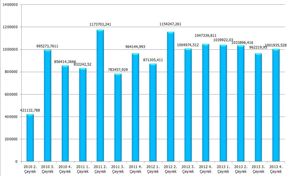 2010-2013-yuk-istatistikleri-2