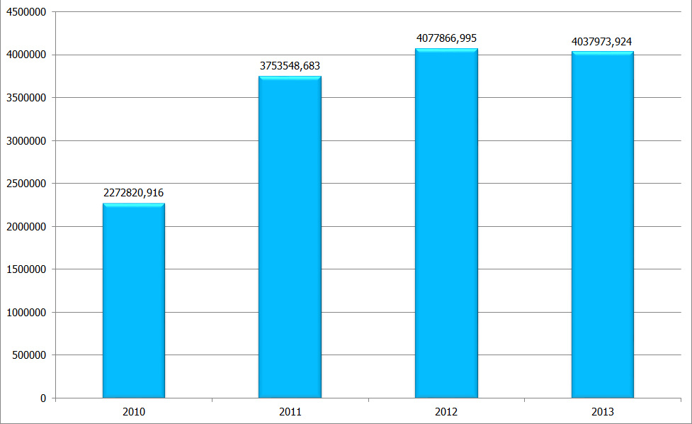 2010-2013-yuk-istatistikleri
